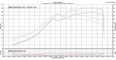 Dyno Test Results – Supercharged Nissan 300ZX