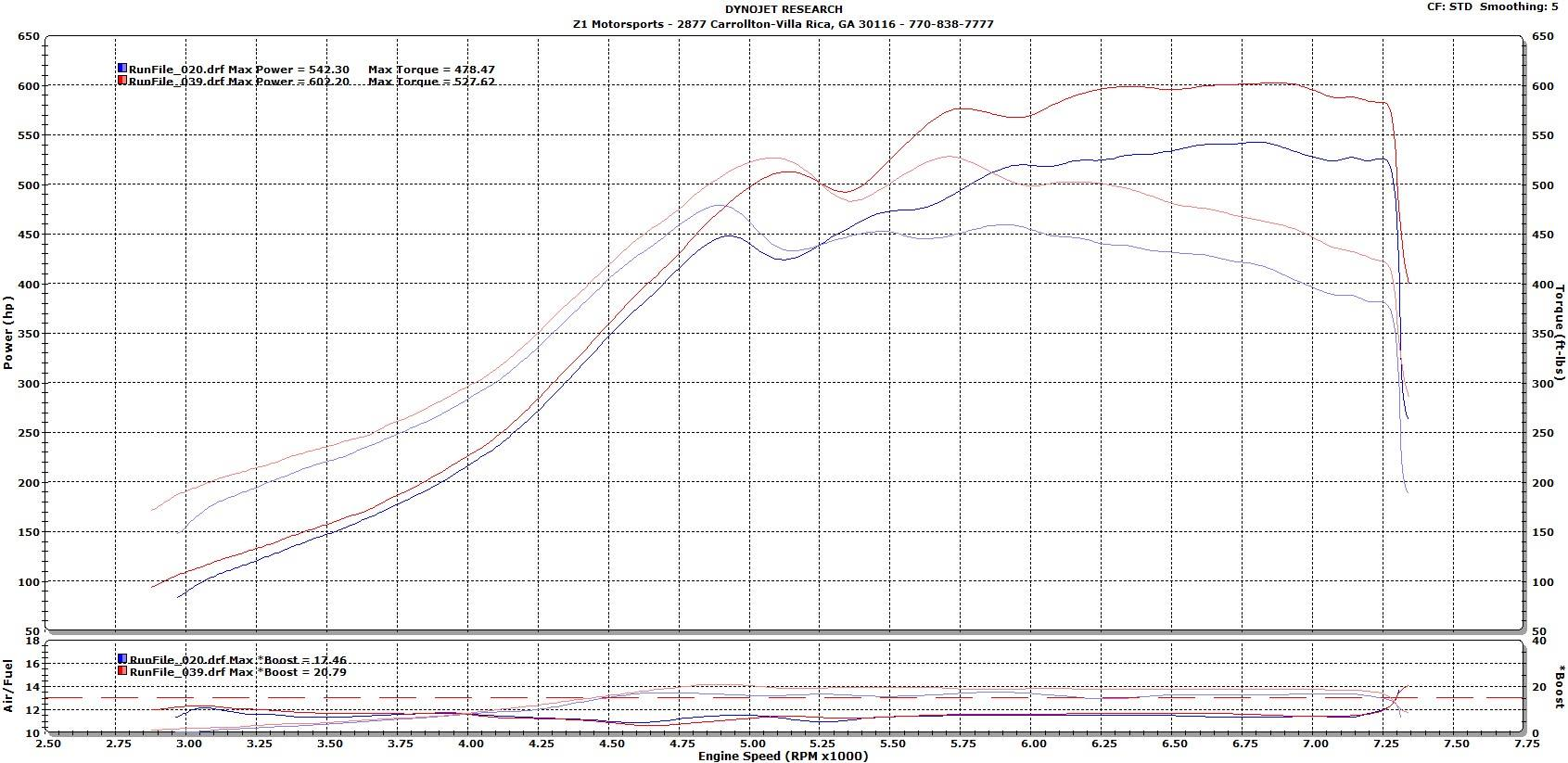 Dyno Test Results Supercharged Nissan 300ZX