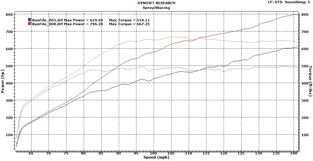 Nissan GT-R Dyno Test Results - BOOSTane Octane Booster